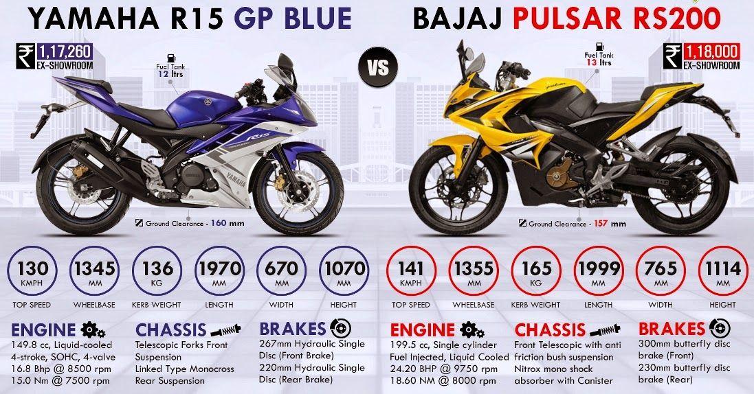 Pulsar Rs 200 Google Search Bikes Yamaha Yzf Honda