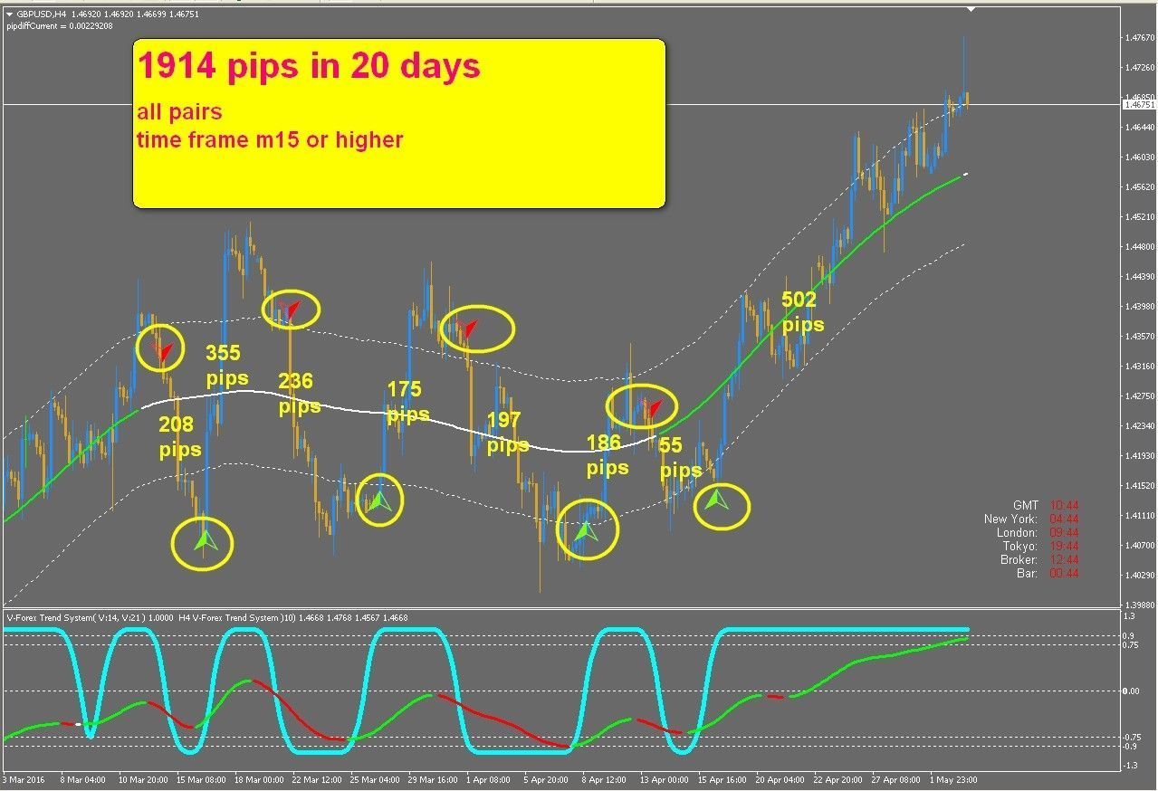 7 5 R024 Forex Trend System Indicator Forex For Metatrader 4