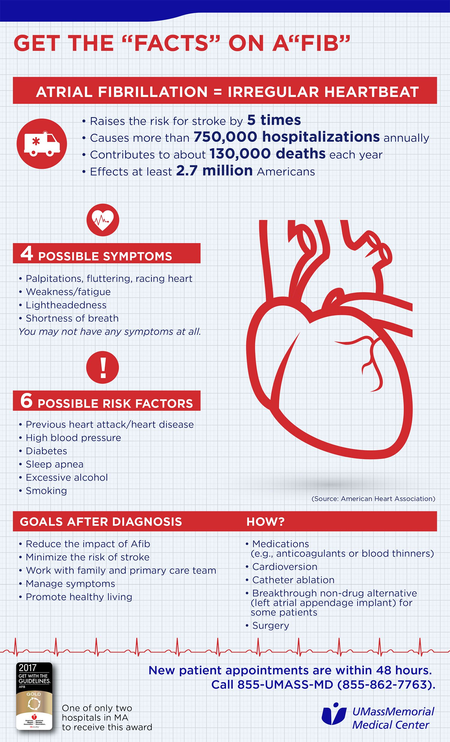 Pin On Heart Health