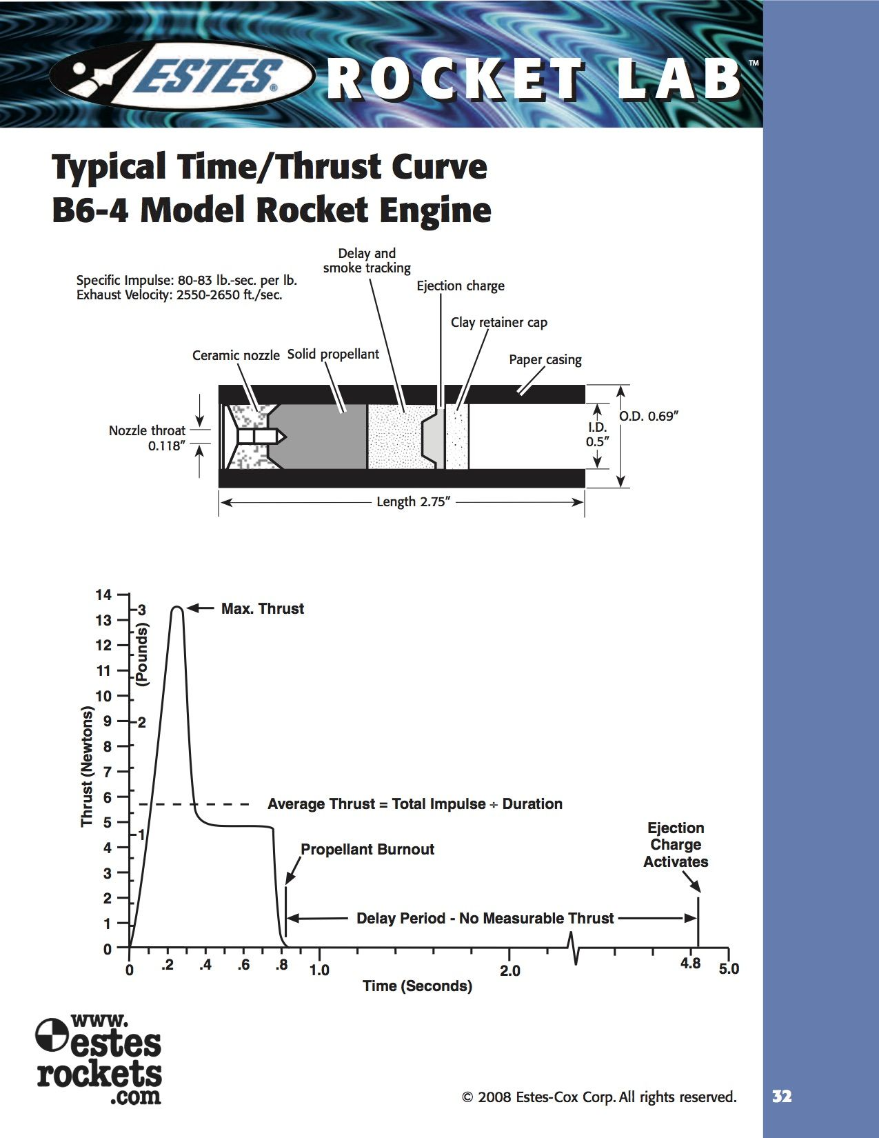 hight resolution of typical time thrust curve for a b6 4 model rocket engine specific impulse 80 83 lb sec per lb exhaust velocity 2550 2650 ft sec