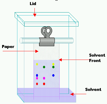 Thin layer chromatography tlc is a very commonly used technique in chemistry ccuart Image collections