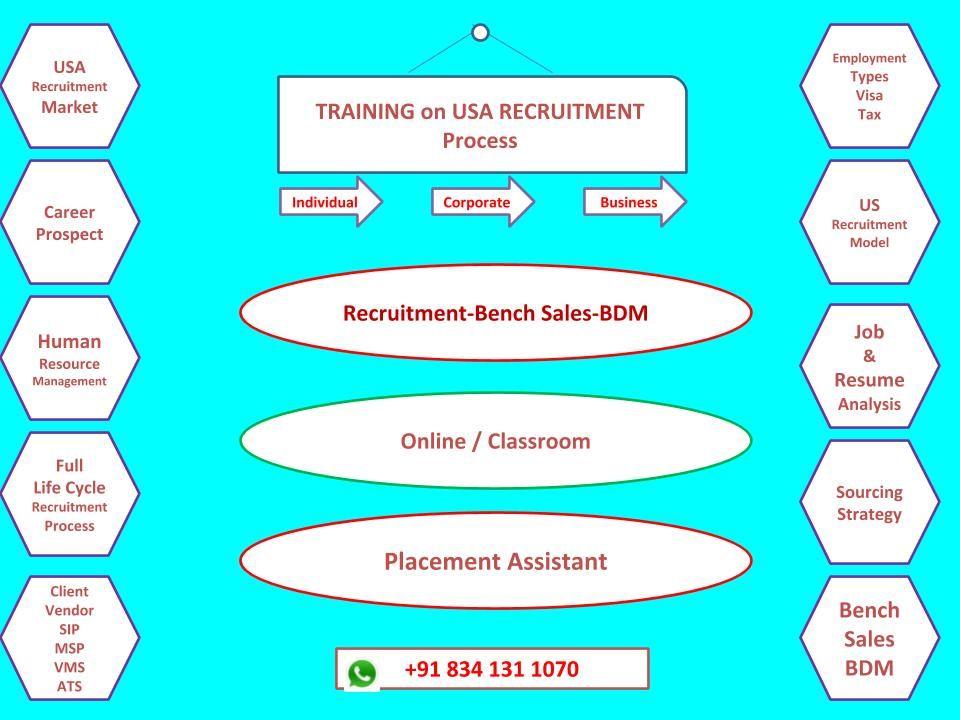 US IT Recruitment Training Recruitment training