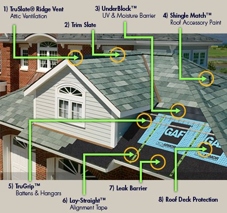Truslate Slate Shingles From Kansas City S Roofing And Restoration Company Brownroofing Com Roofing Roofing Systems Slate Shingles