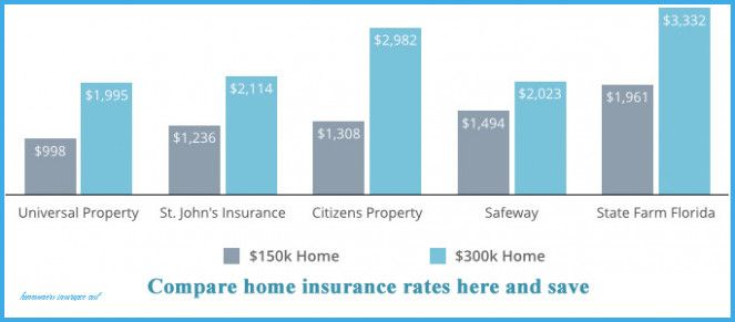10 Awesome Things You Can Learn From Homeowners Insurance ...