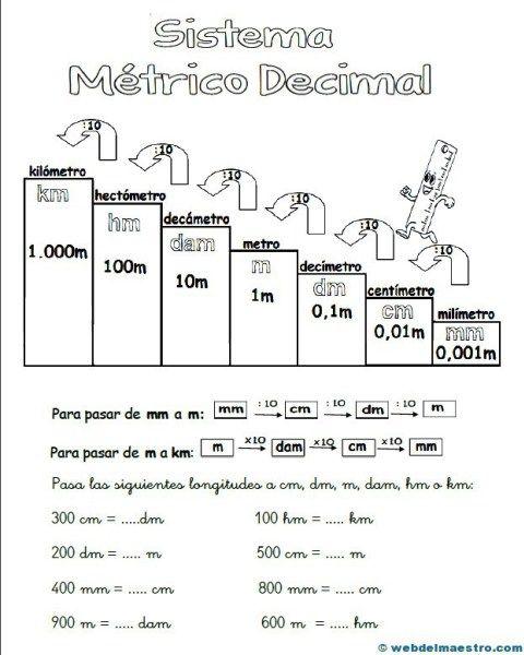 Sistema Métrico Decimal Web Del Maestro Sistema Métrico Decimal Matematicas Tercero De Primaria Lecciones De Matemáticas