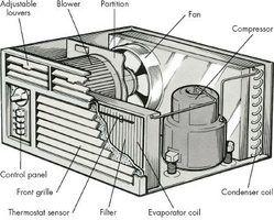Partes de un aire acondicionado industrial