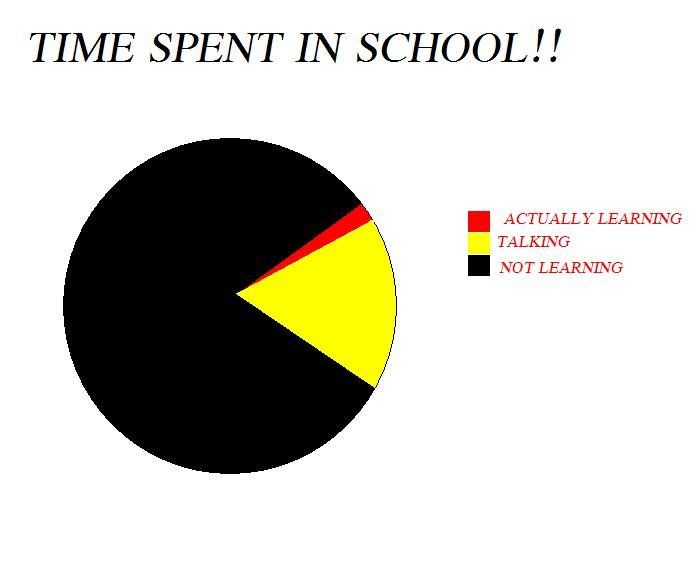 Funny Pie Charts About School Google Search Lol Funny Pie