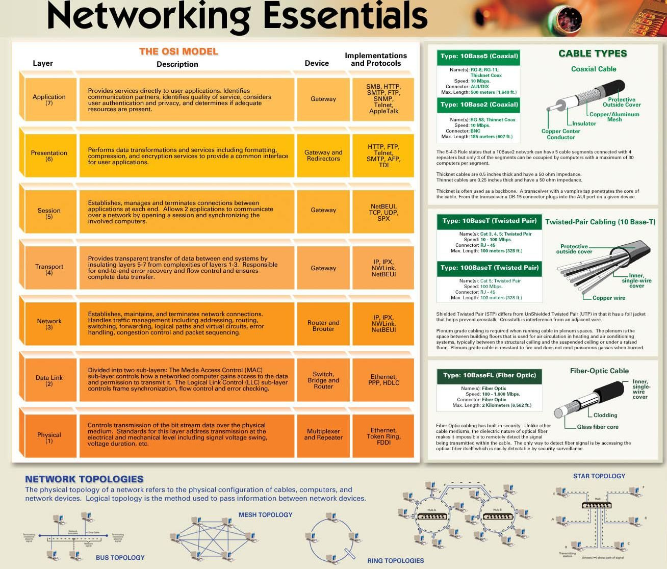 understanding this model is essential for anyone who wants to be involved in the field of computer networking if you have forgotten the osi model or just  [ 1308 x 1116 Pixel ]