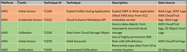 Hunting For Capital One Breach Ttps In Aws Logs Using Azure Sentinel Part I