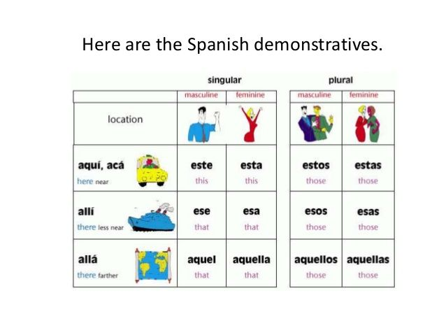 este ese aquel - Google Search   Spanish Vocab   Pinterest