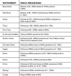 Magic Frequencies Excerpt Frpm The Mixing Engineer S Handbook Music Mixing Music Engineers Music Tutorials