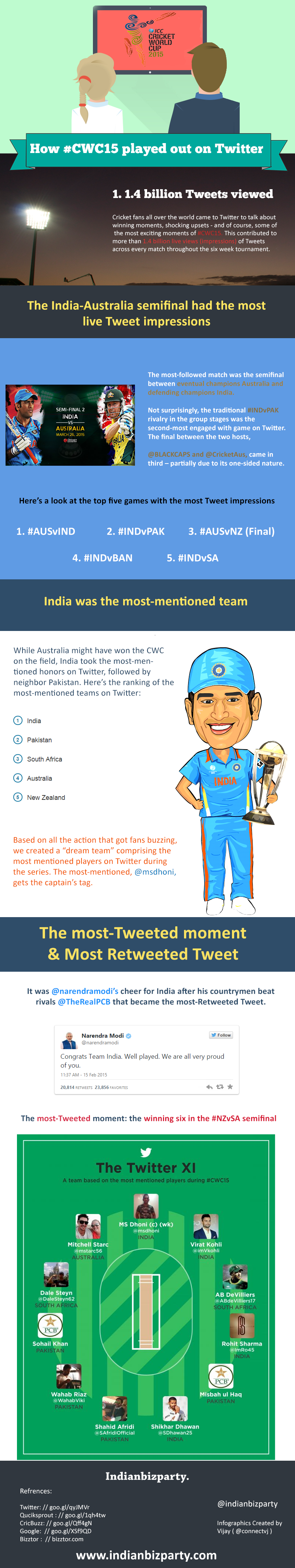 How #CWC15 Played Out on Twitter