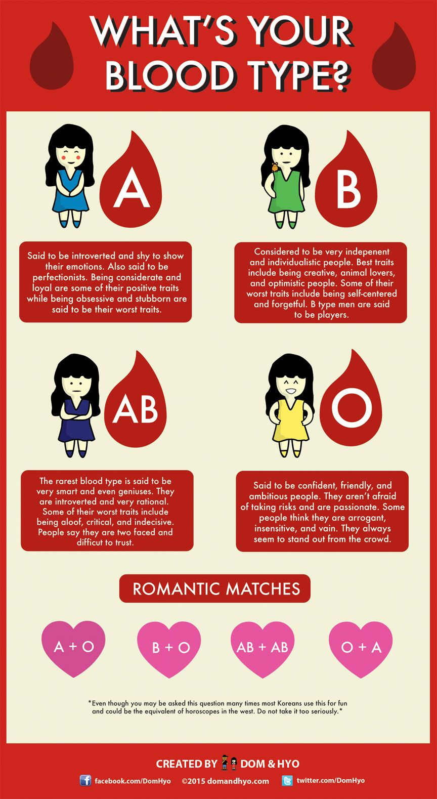 Asking for your blood type is one of the most common questions you will get in korea as  wrote infographic people do not take it seriously also rh pinterest