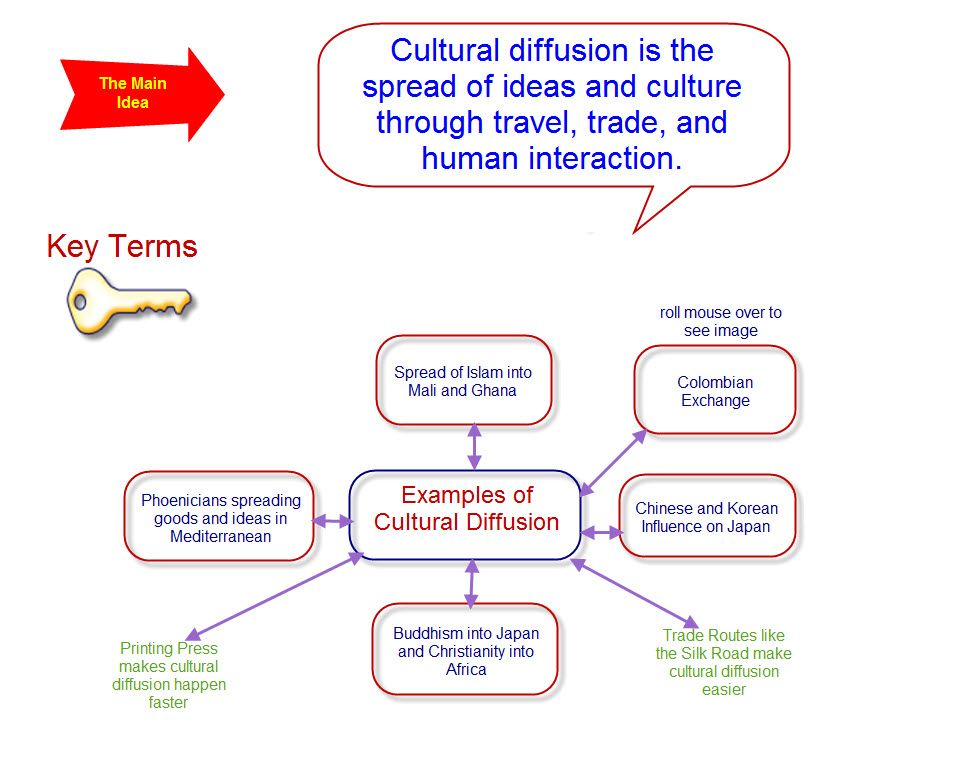 cultural diffusion map google search cool places to  cultural diffusion map google search