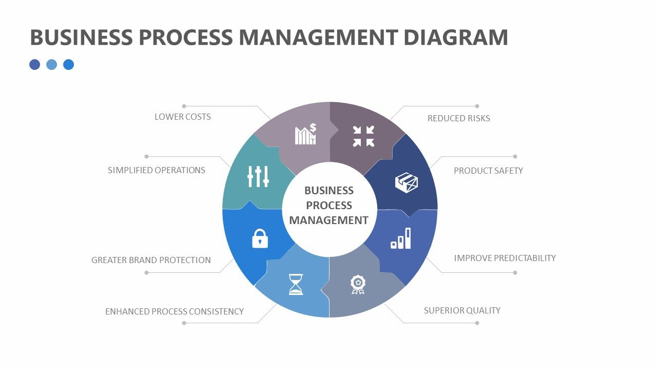 Business process management diagram related templates prince2 business process management diagram related templates prince2 project hierarchy for powerpoint business process management system accmission Image collections