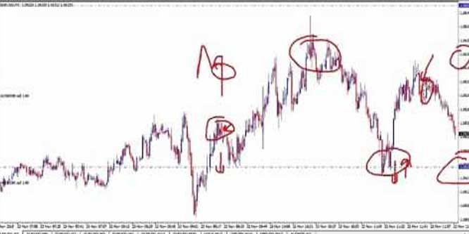 Live Forex Trading Scalping The 1 Minute Time Frame On EUR/USD ...