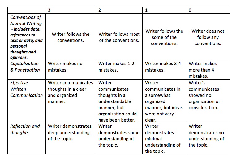 history writing assignment rubric