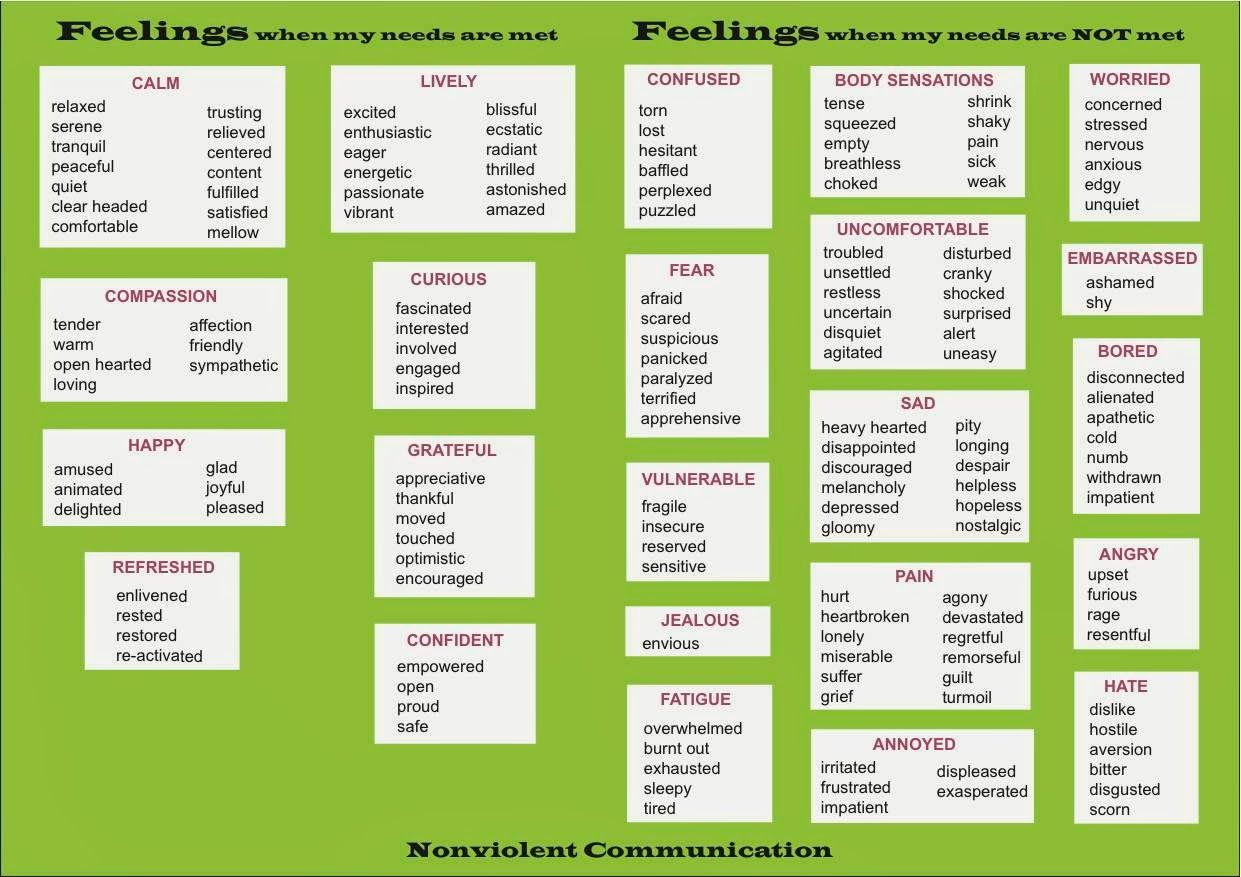 emotions on Pinterest | Feelings Chart, Worksheets and ... |Identifying Emotions Chart