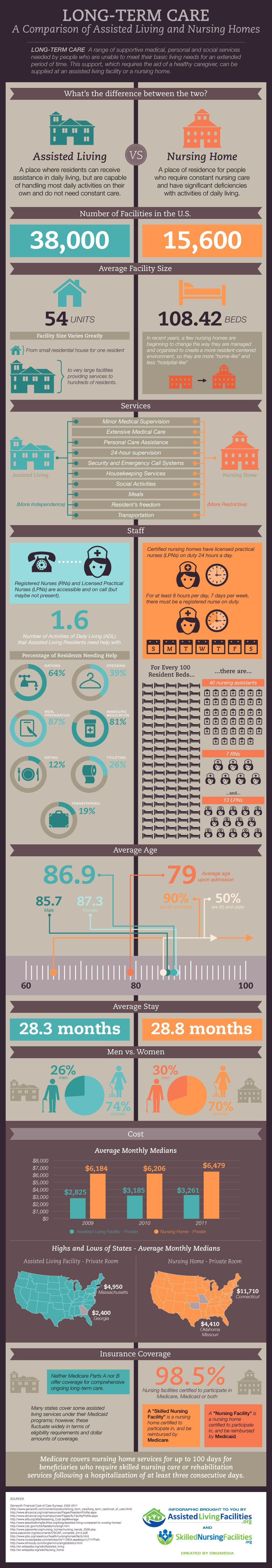 This infographic provides a detailed comparison of