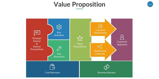 Value proposition powerpoint template ppt pinterest template value proposition powerpoint template toneelgroepblik Gallery