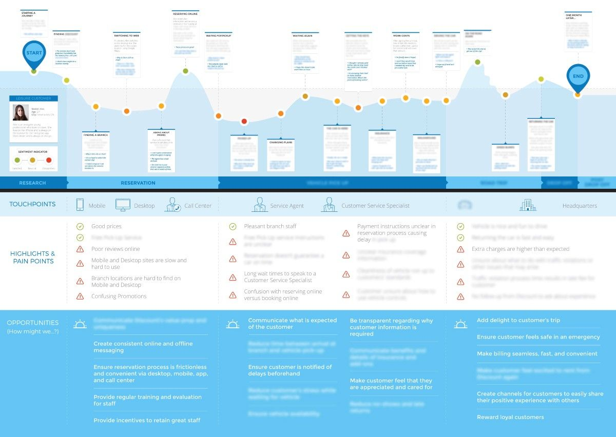 Here\'s a great customer journey map template to help customer ...