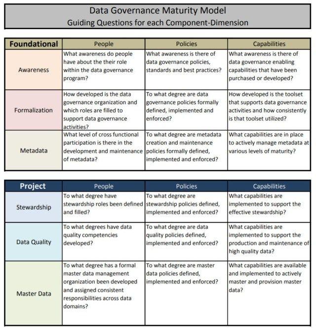 Data Governance Maturity Models: Stanford