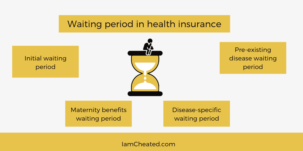 Why the Waiting Period in Health Insurance plan was ...
