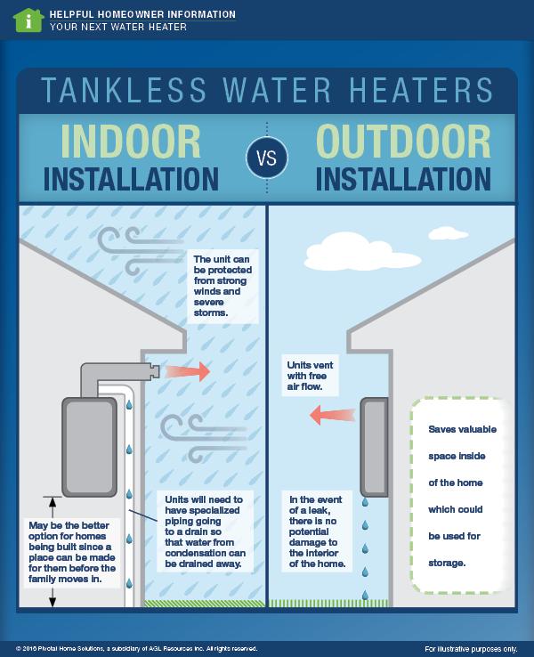 Indoor Vs Outdoor Installation For Tankless Water Heaters