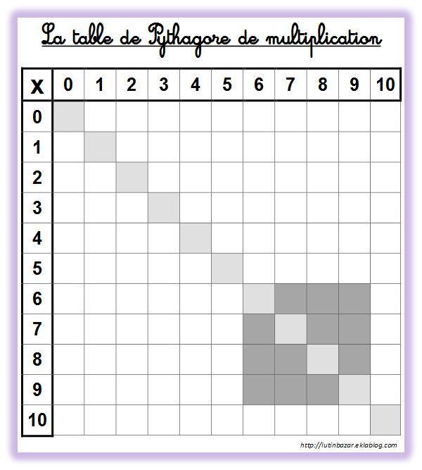 Pingl par tatar sur maths pinterest for Table de fois
