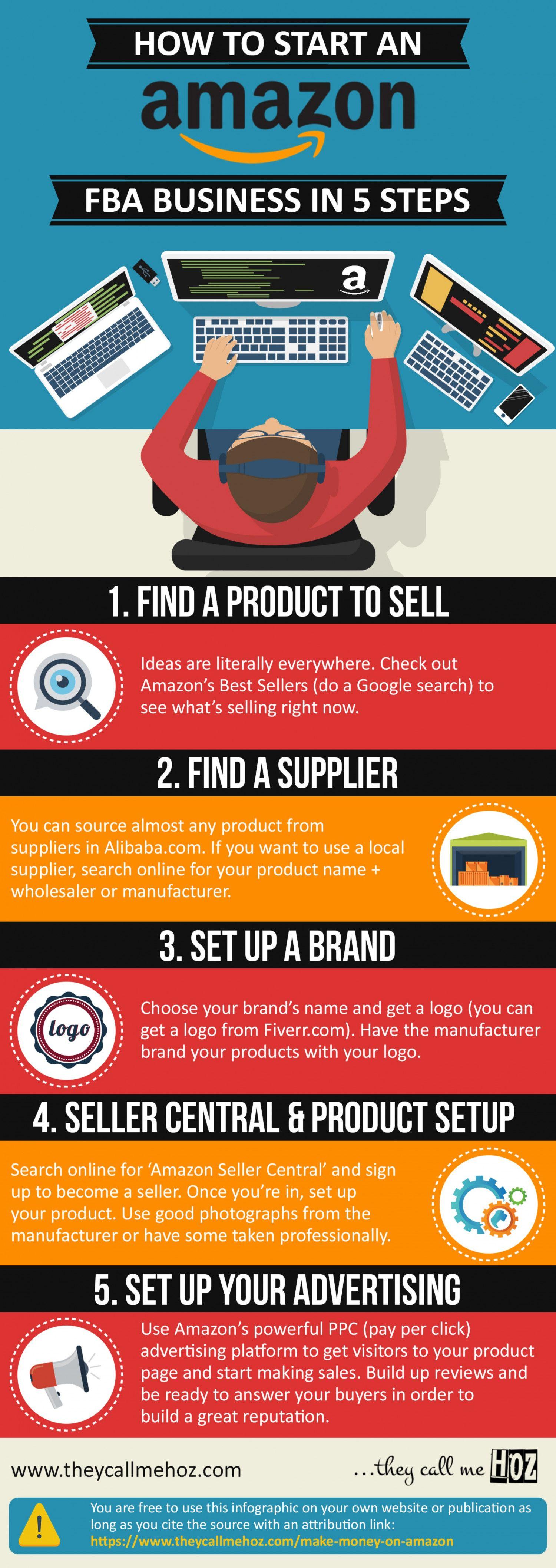 Amazon #FBA #Infographic: How to Start an Amazon FBA