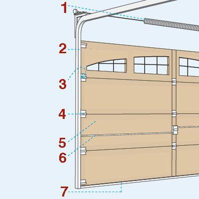 All About Garage Doors Garage Door Repair Garage Door
