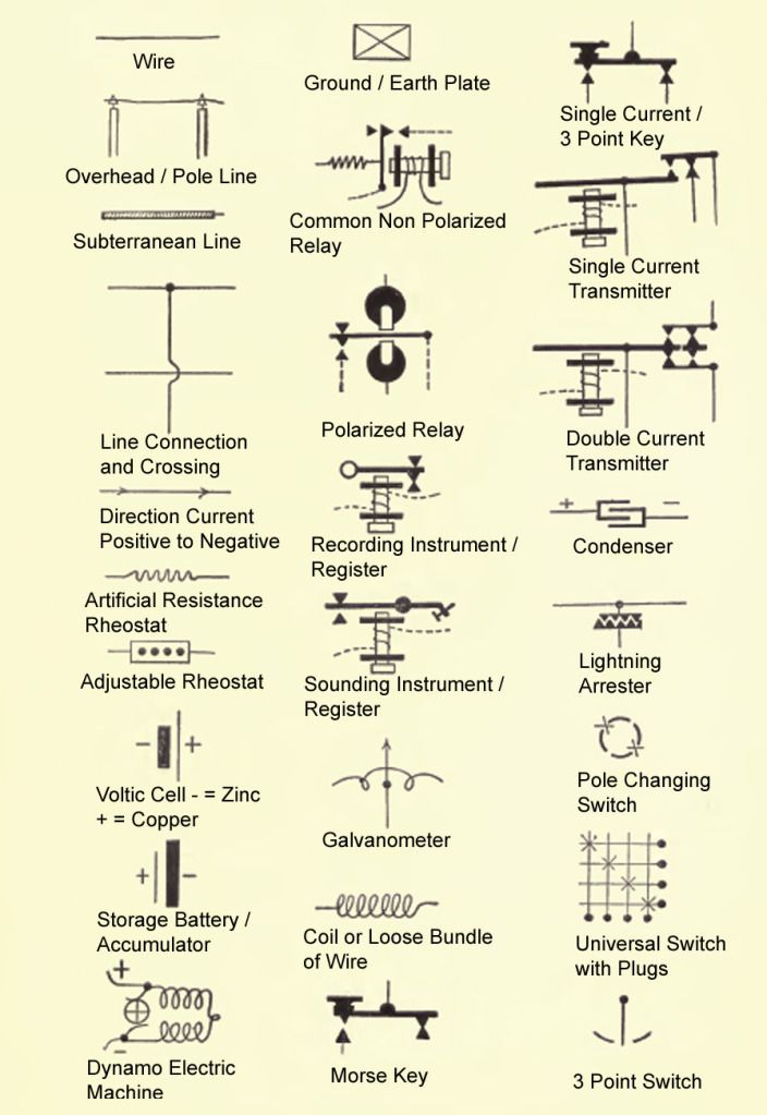 Old Disused Electrical Symbols Symboles Pinterest Symbols