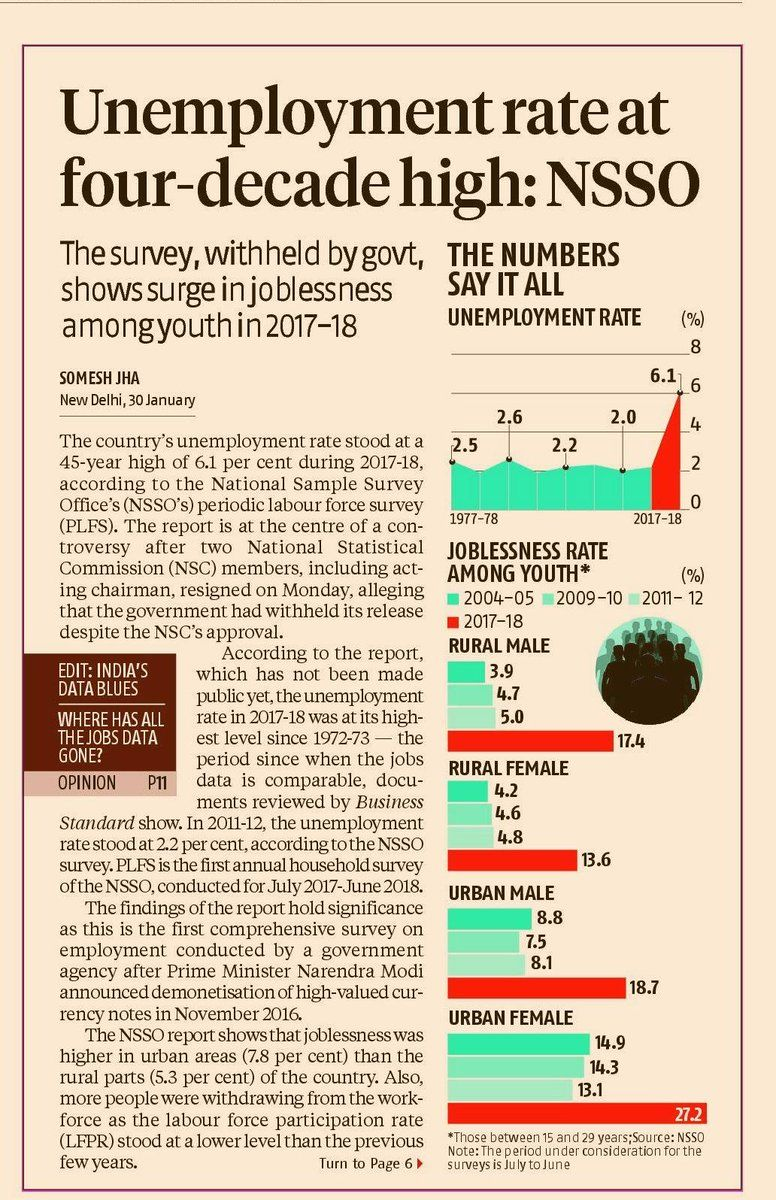 Modinomics Fails Youth Unemployment Is At A 45 Year Old High Nssopic Twitter Com 1maszsjxwa Youth Unemployment 45 Years Unemployment
