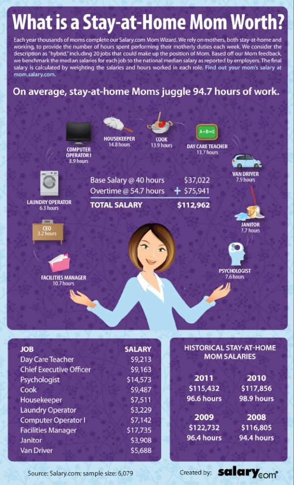 check out this great infographic showing what a mom would make if you had to pay her for her work then visit momsalarycom