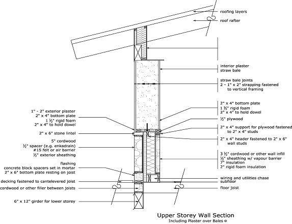 how to build a straw bale wall