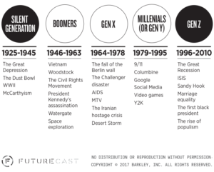 The Birth Years Of Millennials And Generation Z Millennial Marketing Generation Z Millennials Generation Millennial Marketing