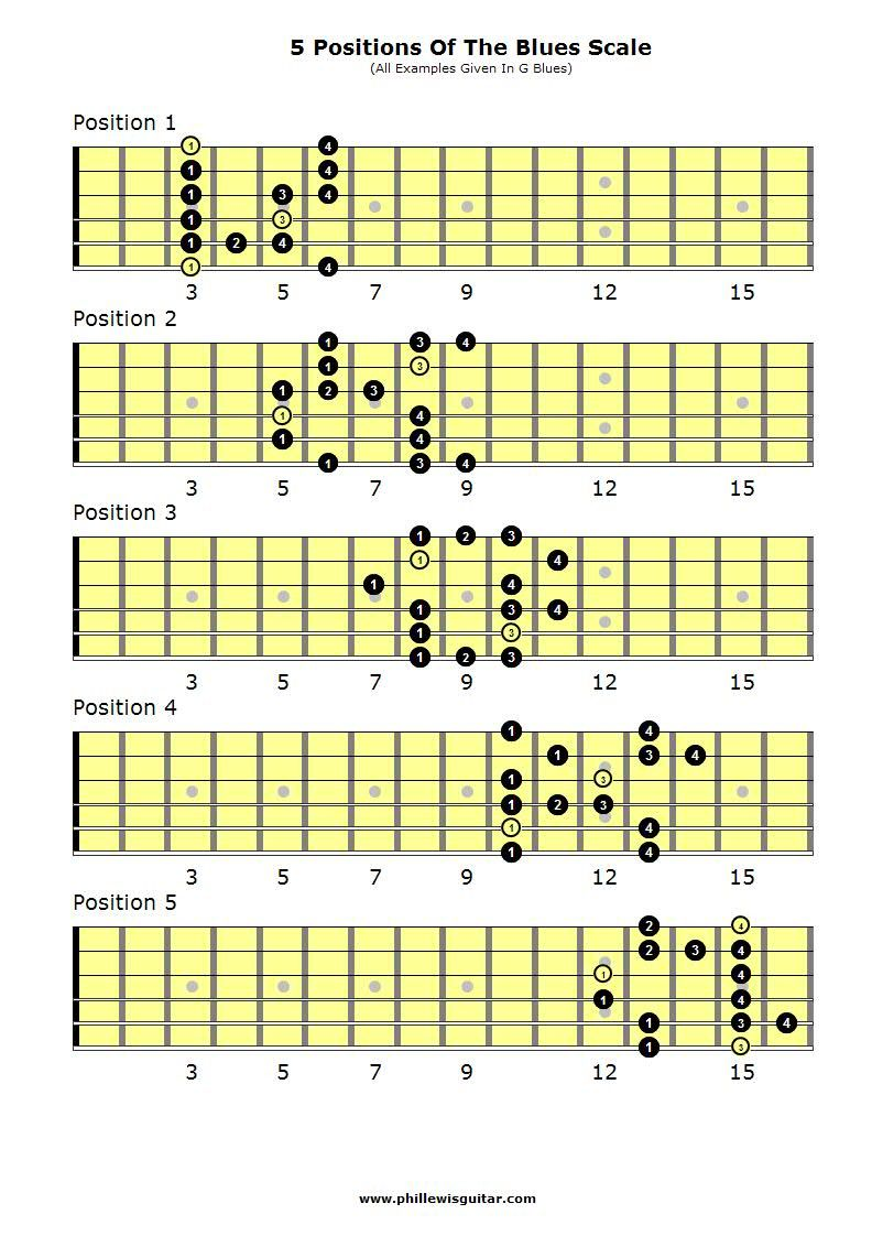 Bblues scaleb music education pinterest blues scale the 5 natural minor scale positions aeolian on guitar hexwebz Choice Image