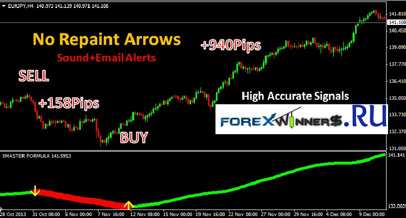 Up Arrow High Low Opposite Signal Alerts Indicator Xmaster