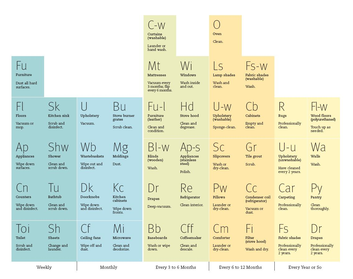 Periodic table of cleaning organizationhousehold pinterest periodic table of cleaning gamestrikefo Gallery