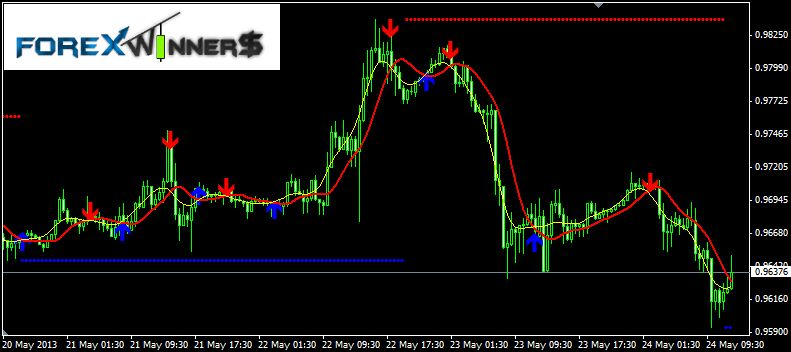 Buy Sell Alert Trend Technical Analysis Forex Trading Signals Free
