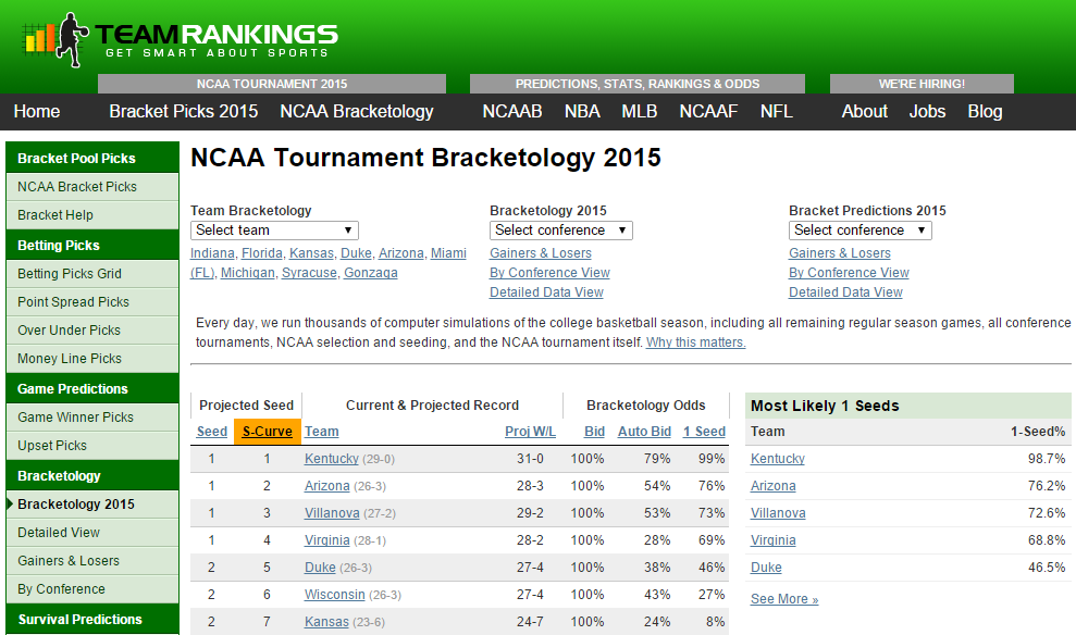 Top 10 March Madness 2015 Online Brackets and Apps (With