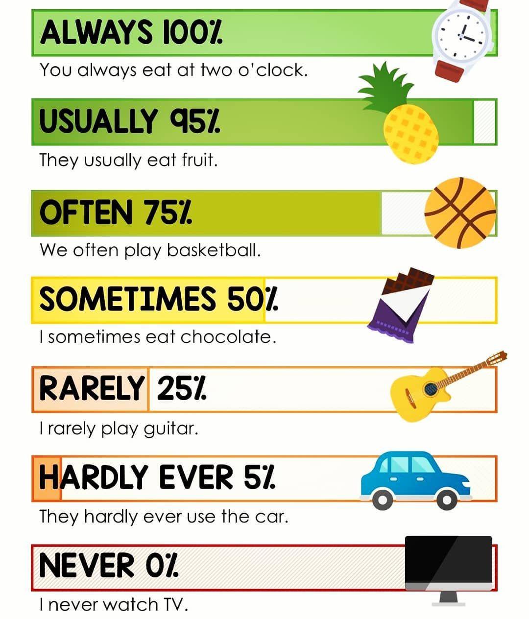 Adverbs Of Frequency Tag A Friend Marque Um Amigo E