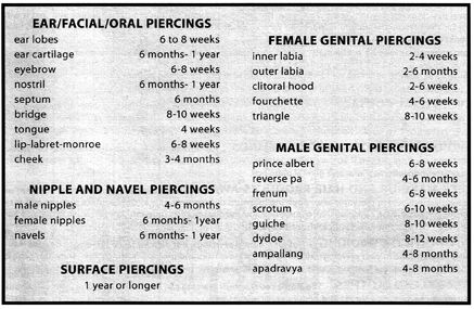 Healing times for body piercings also  love rh pinterest