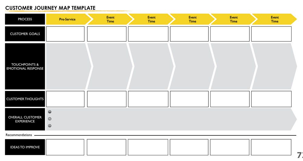 User Experience Mapping For Dummies Customer Journey