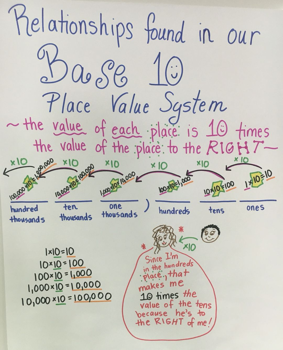 Base 10 Place Value System Teks 3 2b