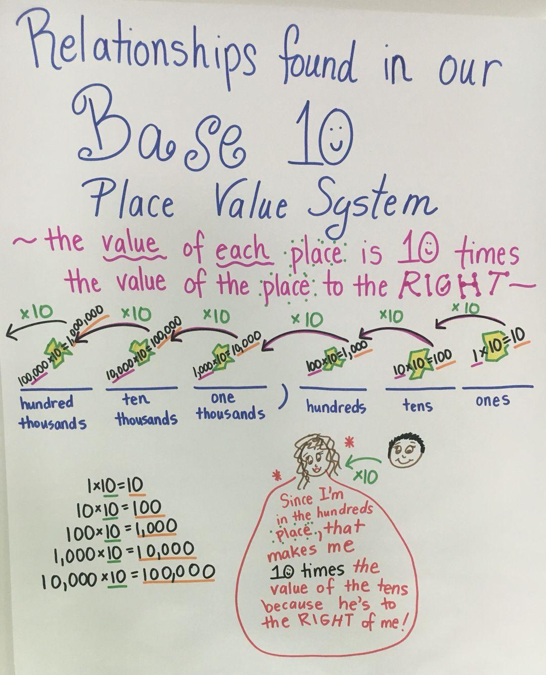Base 10 Place Value System TEKS 3.2B   Math teks [ 1334 x 1080 Pixel ]