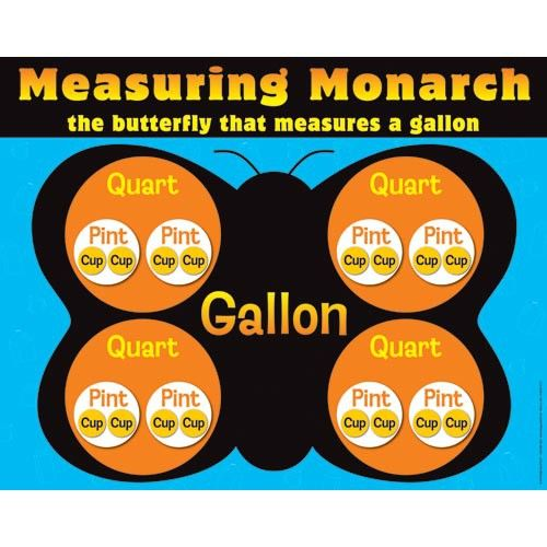 Instead of the same Gallon Man, try the Measuring Monarch ...