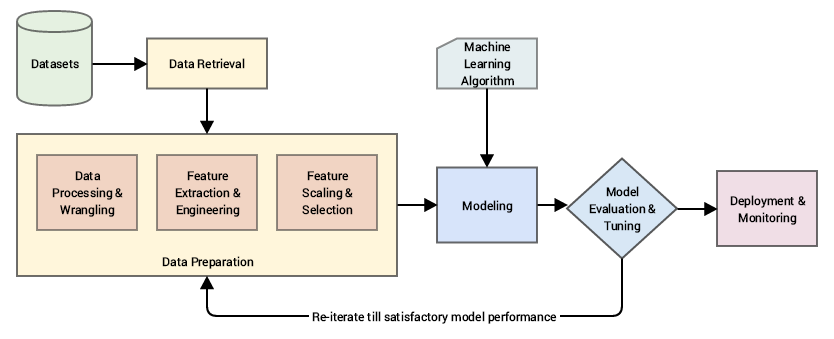 Continuous Numeric Data Data Data Science Deep Learning