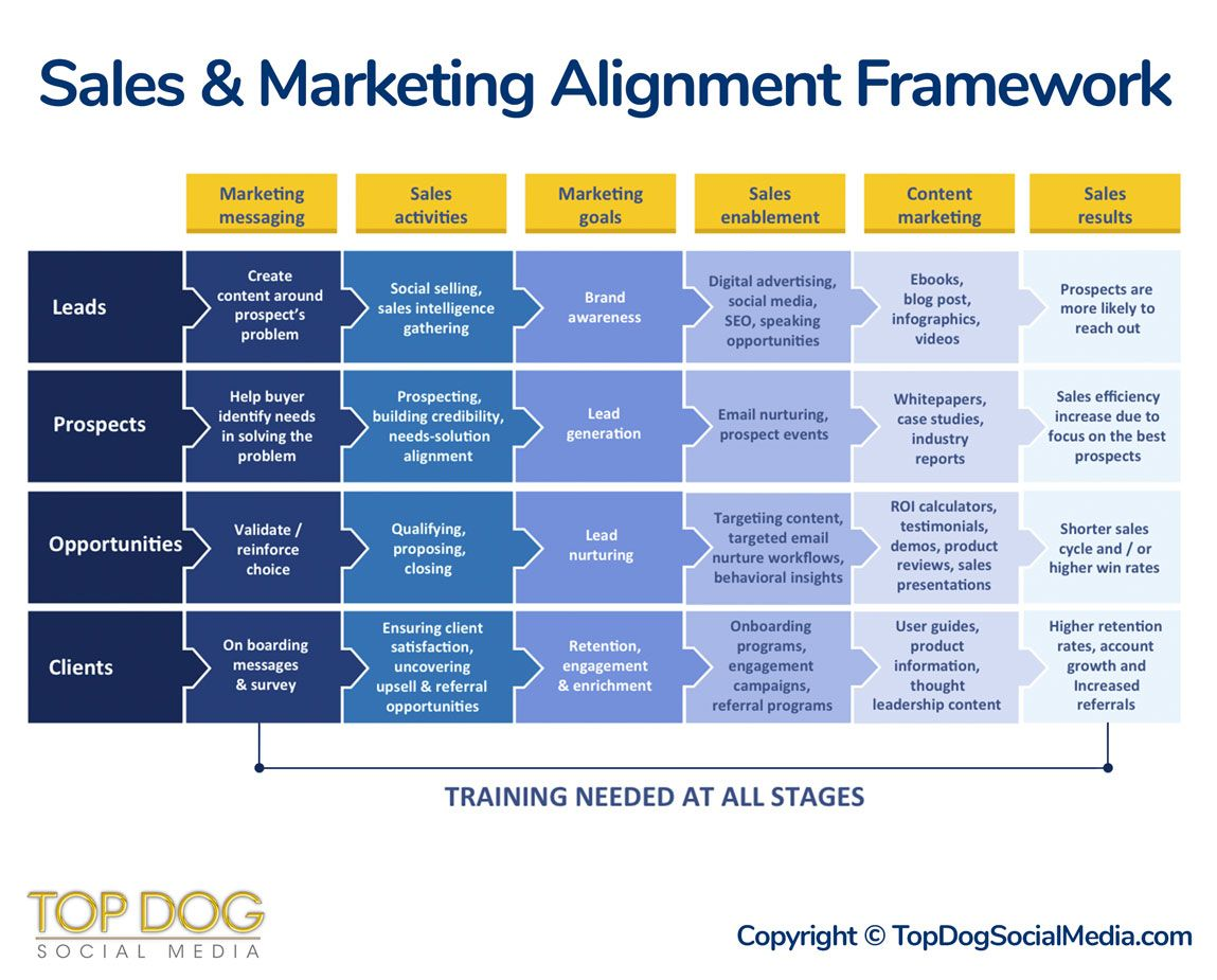 Six Stages to Sales and Marketing Alignment (Framework