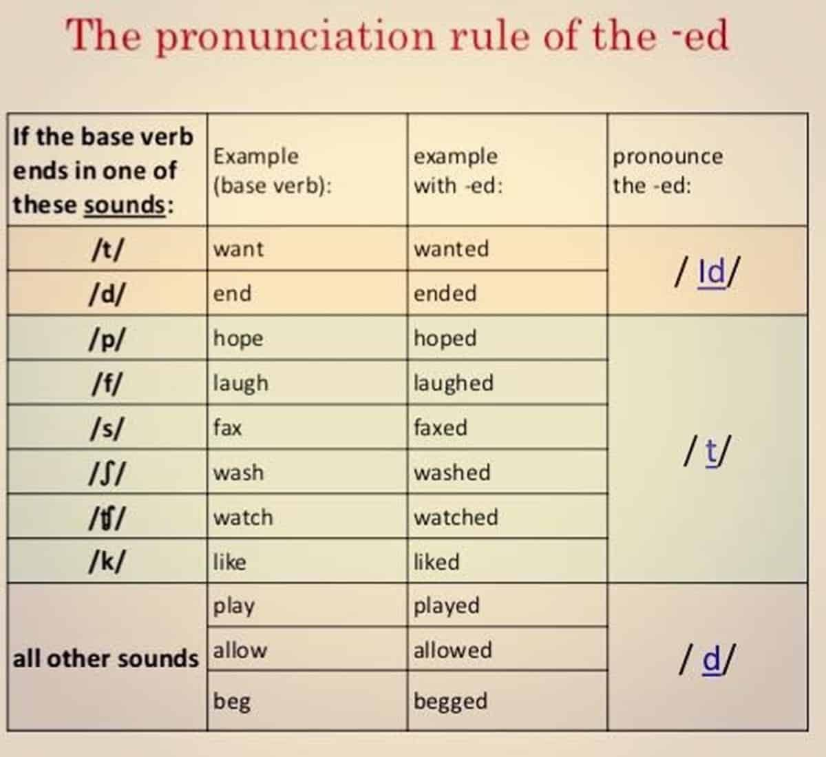 How To Pronounce The Ed Ending Correctly In English